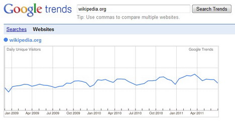 google_trends_for_websites