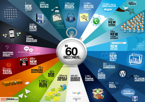 60_seconds_on_the_web_best_infographics