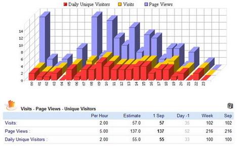 addfreestats_free_web_stats_best_free_website_statistics_tools