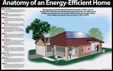 anatomy_of_an_energy_efficient_home_best_infographics