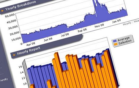 best_free_website_statistics_and_web_analytics_tools