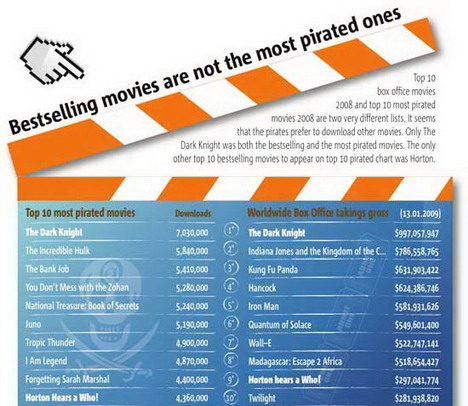 bestselling_movies_are_not_the_most_pirated_ones_best_infographics