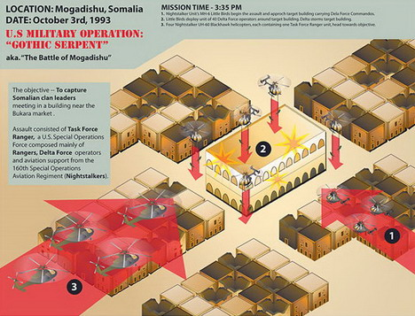 black_hawk_down_best_infographics