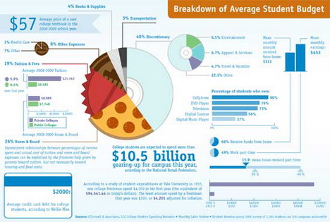breakdown_of_average_student_budget_best_infographics
