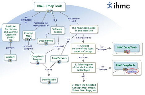 cmaptools_best_mind_mapping_and_brainstorming_tool