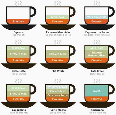 coffee_drinks_illustrated_best_infographics