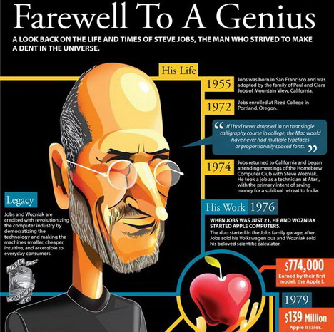 farewell_to_steve_jobs_best_infographics