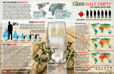 glass_half_empty_the_coming_water_wars_best_infographics