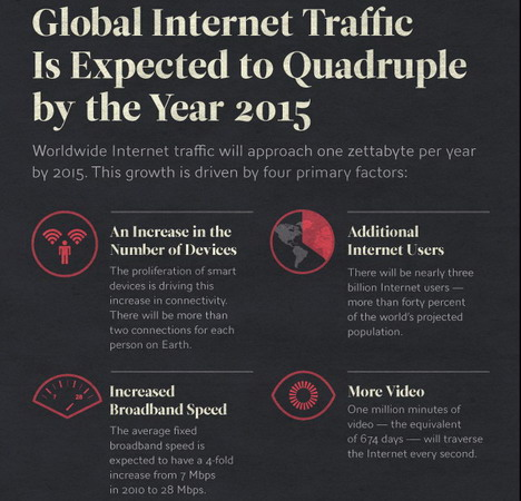 global_internet_traffic_best_infographics