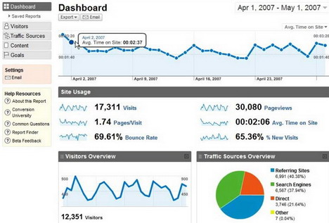 google_analytics_best_free_website_statistics_tools