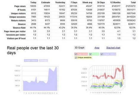 gostats_best_free_website_statistics_tools