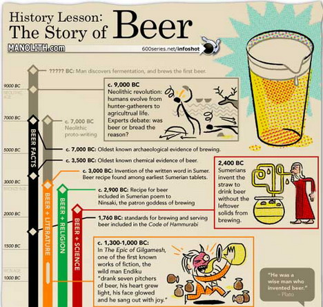 history_lesson_the_story_of_beer_best_infographics