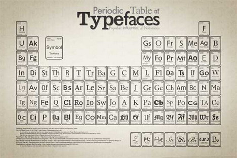 periodic_table_of_typefaces_best_infographics