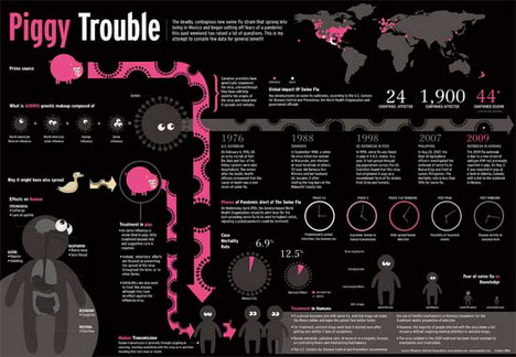 piggy_trouble_history_of_swine_flu_best_infographics
