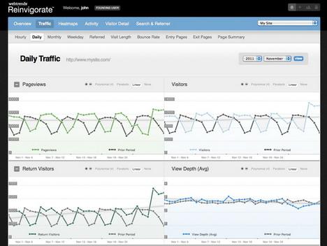 reinvigorate_best_free_website_statistics_tools