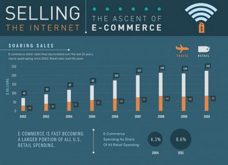 the_ascent_of_ecommerce_best_infographics