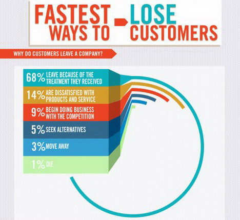 the_fastest_ways_to_lose_customers_best_infographics