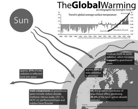 the_global_warming_infographic_best_infographics