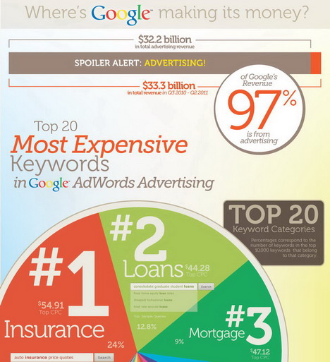 the_top_20_most_expensive_keywords_best_infographics