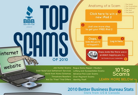 top_online_scams_best_infographics