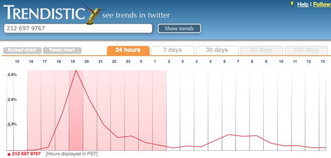 trendistic_best_free_twitter_statistics_and_analytics_tools