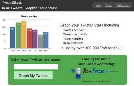 tweetstats_best_free_twitter_statistics_and_analytics_tools