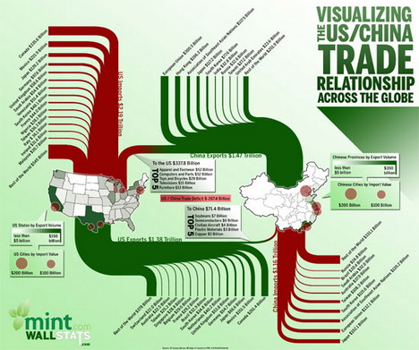 visualizing _the_us_and_china_trade_relations_best_infographics
