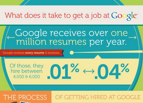 what_does_it_take_to_get_a_job_at_google_best_infographics