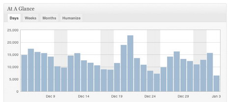 wordpress_com_stats_best_free_website_statistics_tools