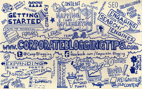 corporate_blogging_the_infographic_best_blogging_and_blogosphere_infographics