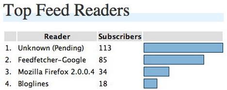 feed_statistics_best_wordpress_statistics_and_analytics_plugins