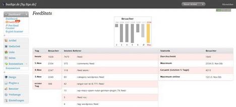 feedstats_best_wordpress_statistics_and_analytics_plugins