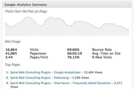 google_analyticator_best_wordpress_statistics_and_analytics_plugins