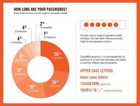 how_to_avoid_the_most_common_and_dangerous_passwords