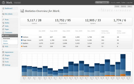 kstats_reloaded_best_wordpress_statistics_and_analytics_plugins