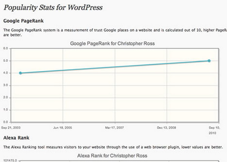 popularity_stats_best_wordpress_statistics_and_analytics_plugins