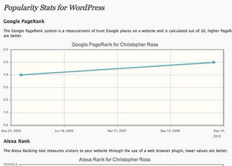 popularity_stats_best_wordpress_statistics_and_analytics_plugins