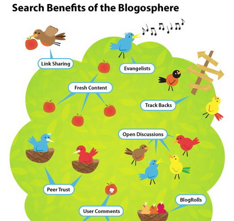 search_benefits_of_the_blogosphere_best_blogging_and_blogosphere_infographics