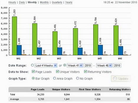 statcounter_best_wordpress_statistics_and_analytics_plugins