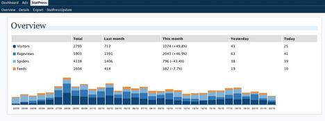 statpress_reloaded_best_wordpress_statistics_and_analytics_plugins