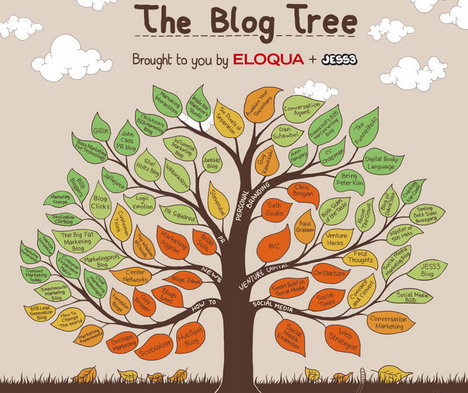 the_blog_tree_best_blogging_and_blogosphere_infographics