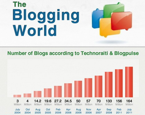 the_blogging_world_best_blogging_and_blogosphere_infographics