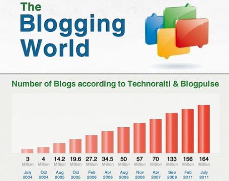 the_blogging_world_best_blogging_and_blogosphere_infographics