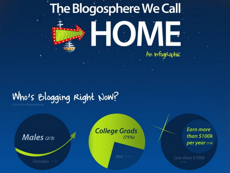 the_blogosphere_we_call_home_best_blogging_and_blogosphere_infographics