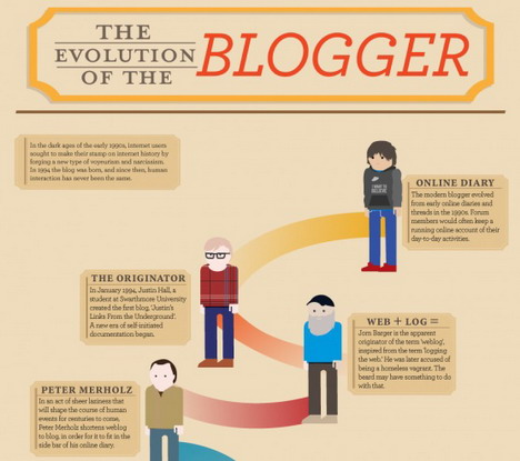 the_evolution_of_the_blogger_best_blogging_and_blogosphere_infographics