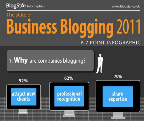 the_state_of_business_blogging_2011_best_blogging_and_blogosphere_infographics