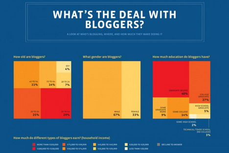 who_s_in_the_blogosphere_best_blogging_and_blogosphere_infographics