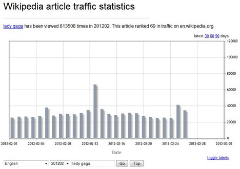 wikipedia_article_traffic_statistics_best_wikipedia_tools_and_resources
