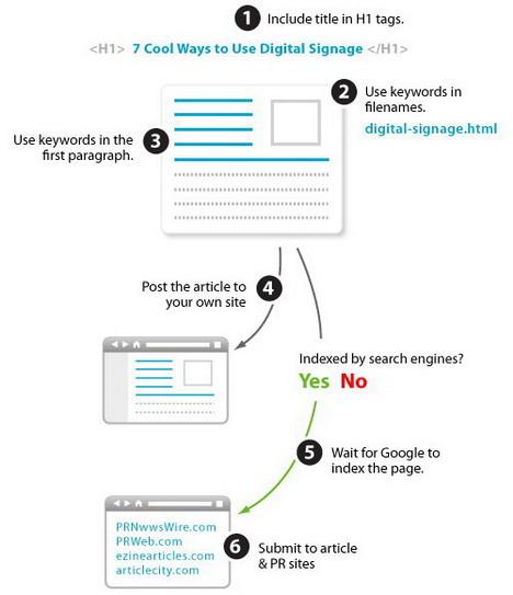 article_optimization_best_seo_infographics