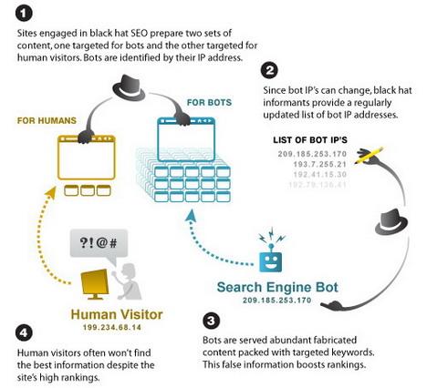 black_hat_cloaking_explained_best_seo_infographics